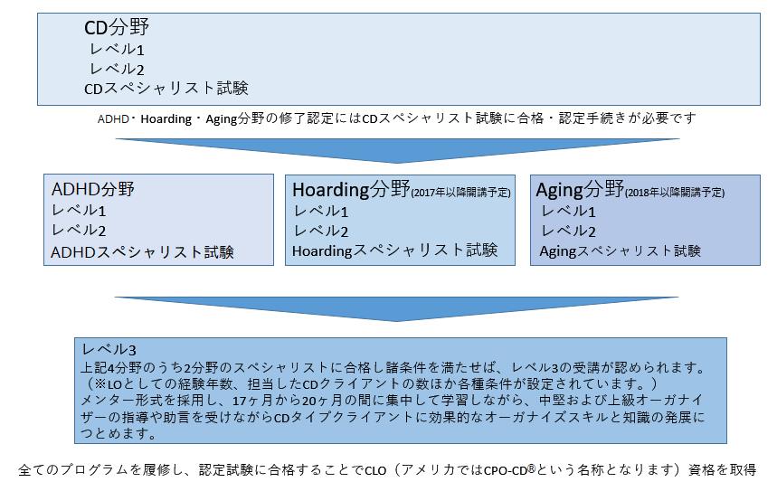 CLO-step2